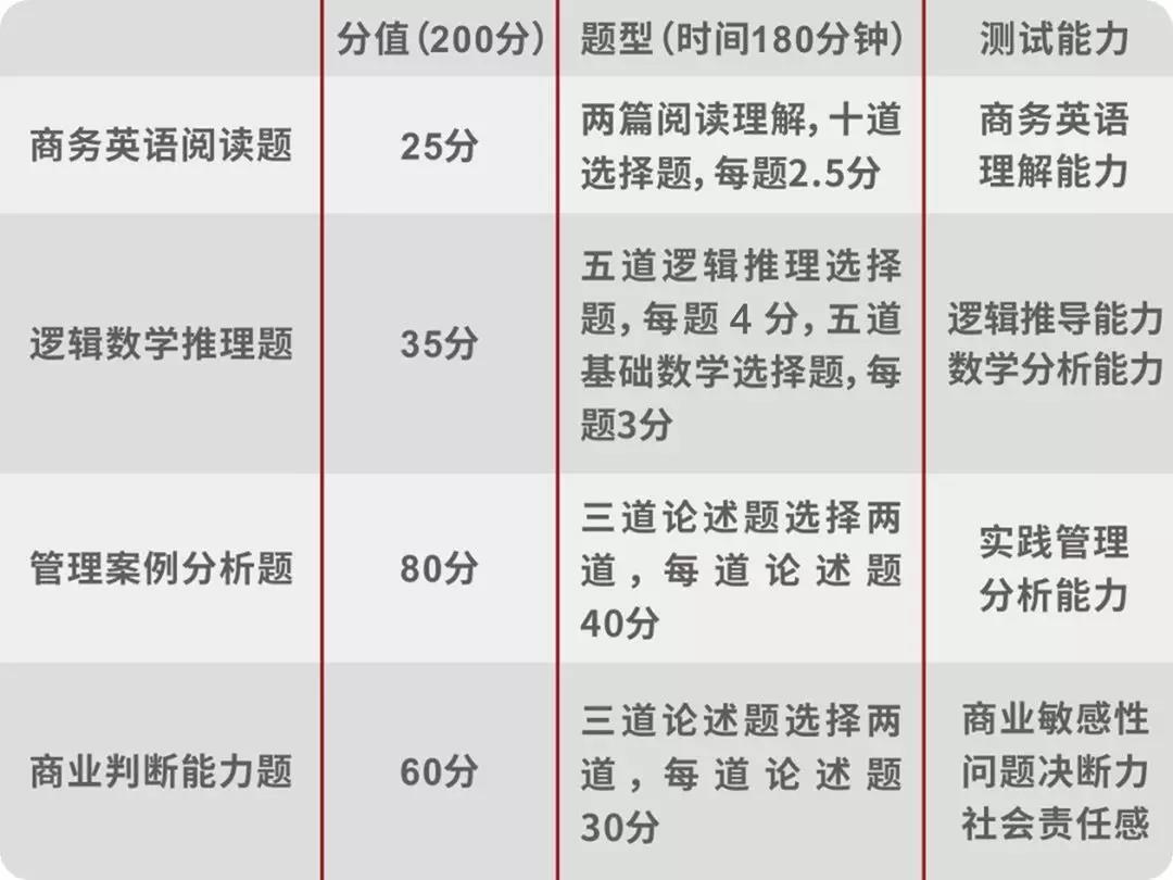 2020年北大汇丰EMBA招生简章
