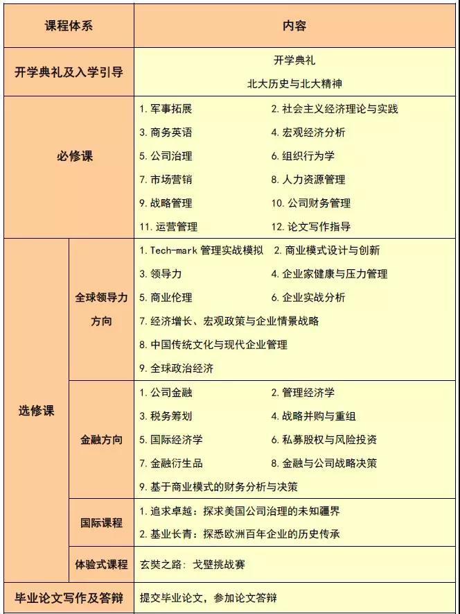 2021级北大汇丰EMBA招生简章(大湾区、新动力)