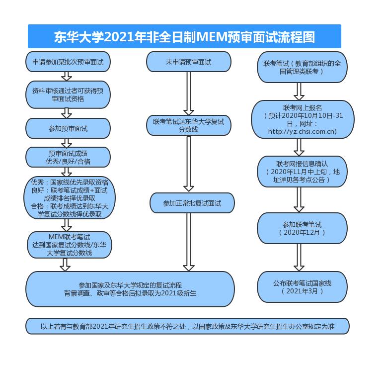 东华大学2021年MEM提前面试通知