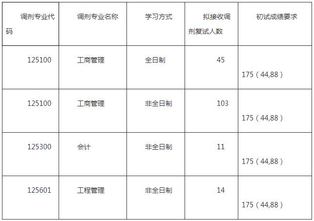 北京科技大学2020年MBA项目调剂工作方案
