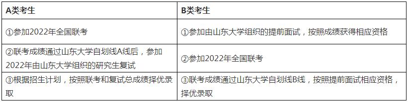 2022年山东大学工商管理硕士(EMBA)招生简章