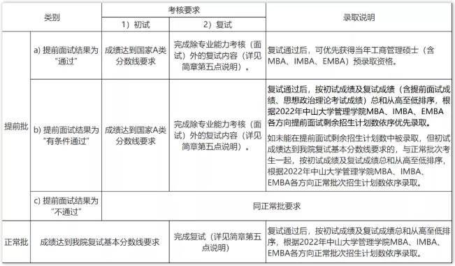 2022年中山大学管理学院工商管理硕士(含MBA、IMBA和EMBA)招生简章