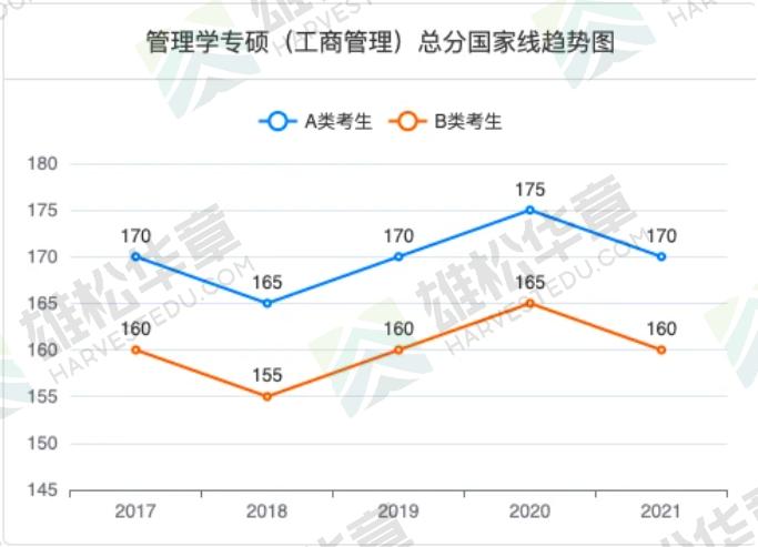 2021年长江大学MBA复试分数线(含2017-2020历年分数线)